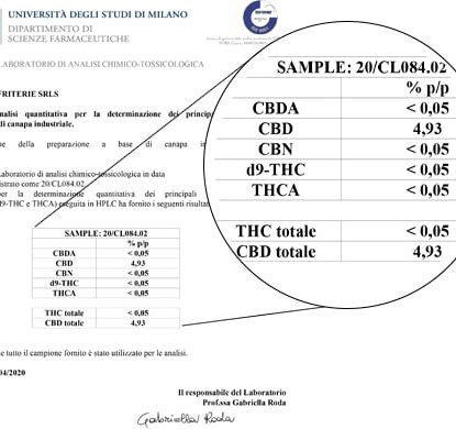 Die Sensitiva Ölanalyse 15 ml mit 5% CBD
